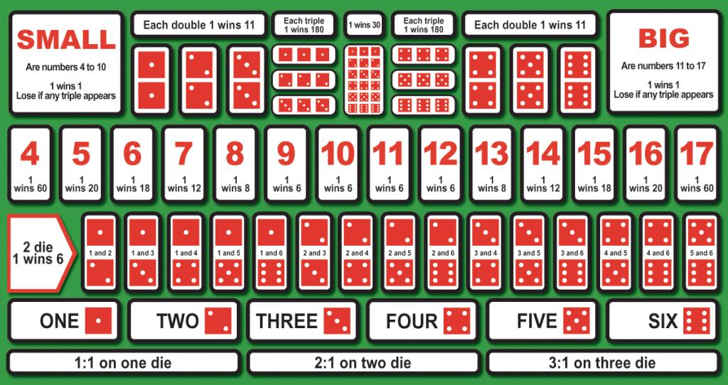Spille sic-bo på norske casinoer